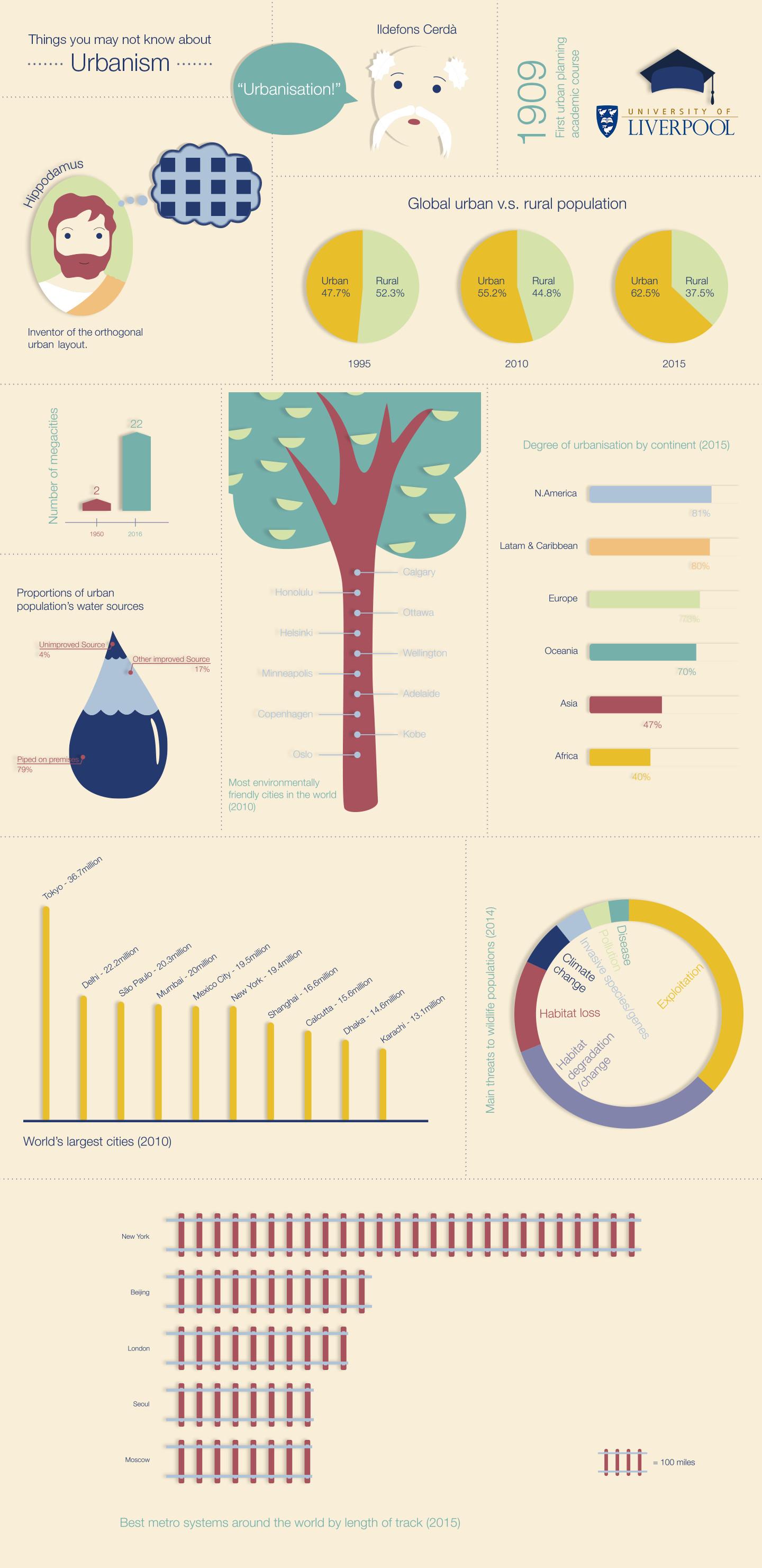 Infographic-on-Urbanism_version-2