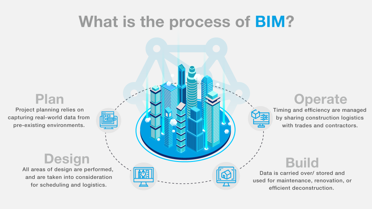Building Information Modelling - An introduction to BIM | RMJM